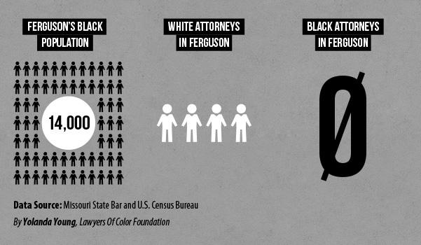Ferguson Attys