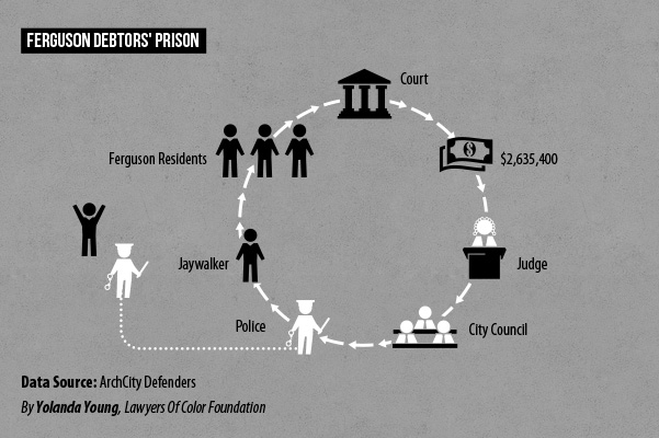 Ferguson Debt